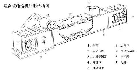埋刮板输送机结构示意图